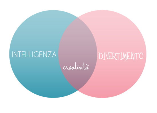 creativita e intelligenza